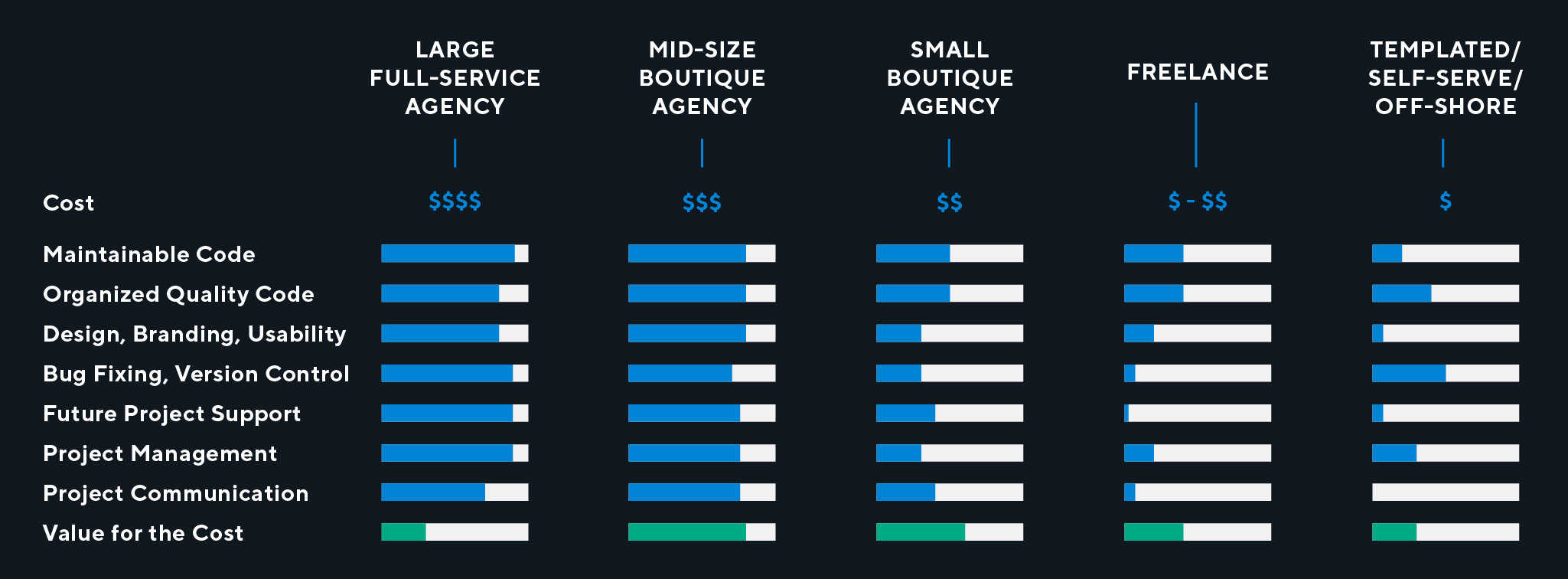 Agency value per cost of website design.