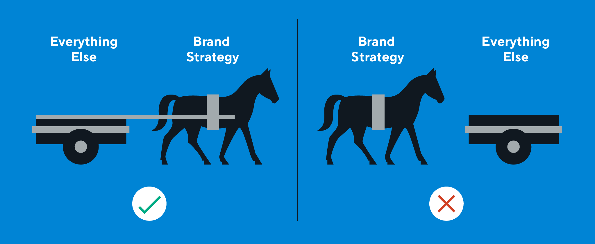Illustration of brand strategy - don't put the cart before the horse