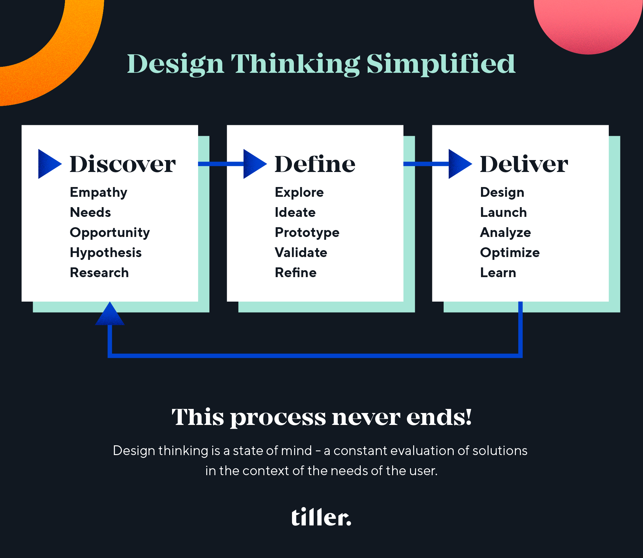 Graphic showing high-level design thinking